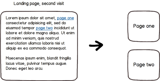 An illustration of how the detection of adblockers and Ghostery works with the proxy page on second visit