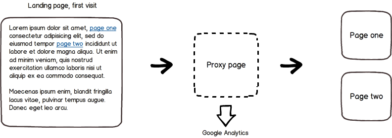 An illustration of how the detection of adblockers and Ghostery works with the proxy page on first visit